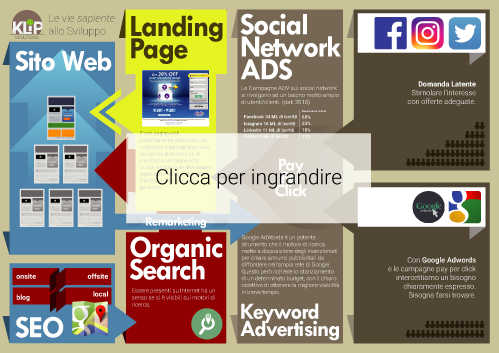 infografica seo social media marketing klip